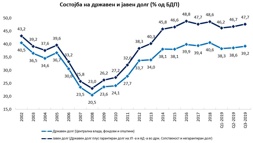 состојба БДП