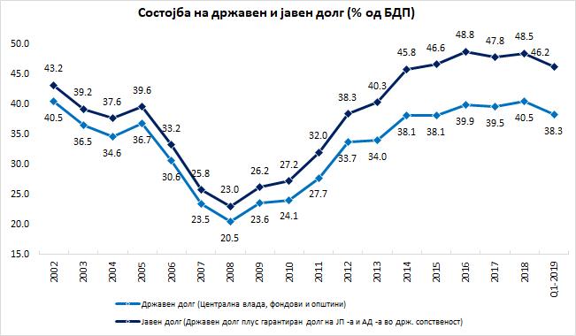 Долгот стабилизиран: Состојба на јавниот и државниот долг за прво тримесечје 2019