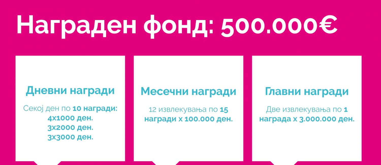 Преку МојДДВ #МојаНаграда 3.852 парични награди, од кои две премии од по 50.000 евра