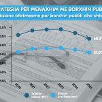 Me strategjinë për Borxhin publik, përcaktohen kufijtë për lartësinë dhe strukturën e borxhit