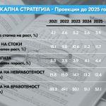 Фискална стратегија: Удвојување на економскиот раст и намалување на невработеноста до 12,4% во следните 5 години