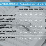 Strategjia fiskale: Dyfishimi i rritjes ekonomike dhe ulja e papunësisë në 12.4% në 5 vitet e ardhshme